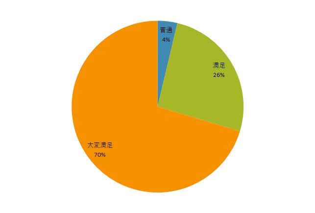 満足度(5月30日).png