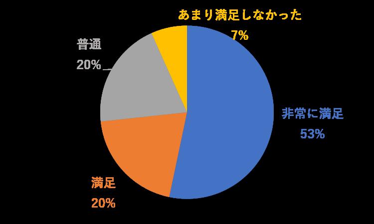 2021年1月14日グラフ(満足).png