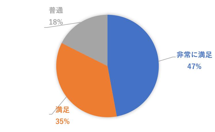 12月12日セミナー(勉強にどのくらい満足?).png