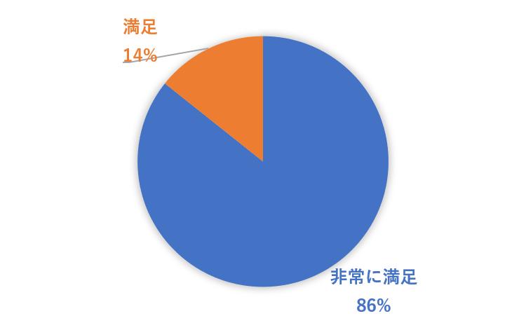 グラフ(満足).png
